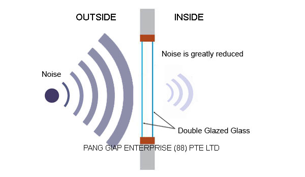 double glazing soundproof